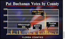 Buchanan vote graph
